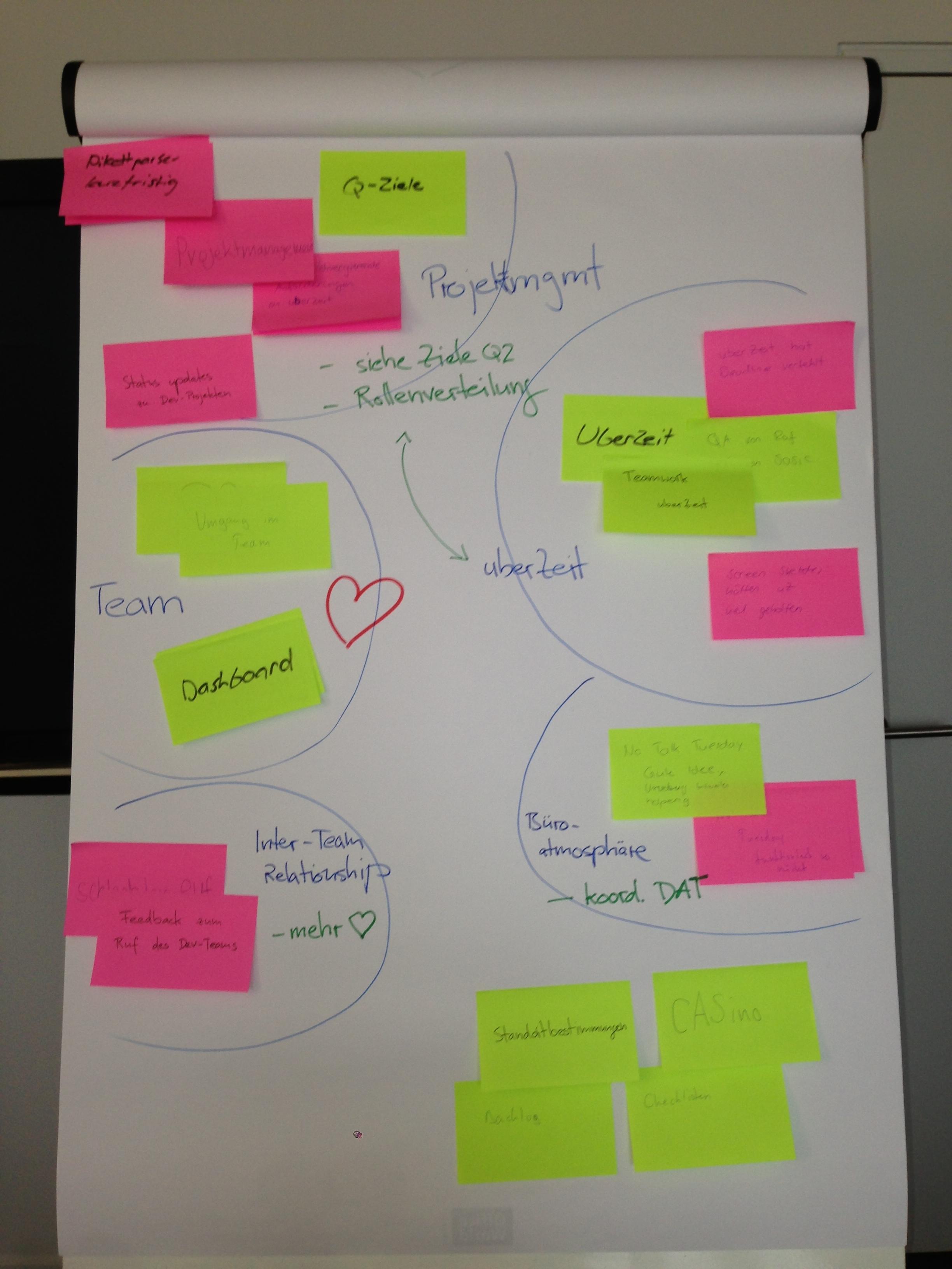 Clustered sticky notes after a team retrospective